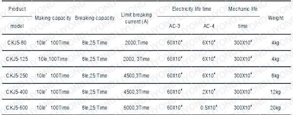 CKJ5-63,80,125,250,400,630A AC L.V. Vacuum Contactor7