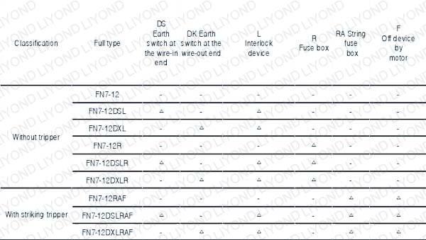 FN 7-12 KV Series Indoor H.V. Load Breaking Switch1